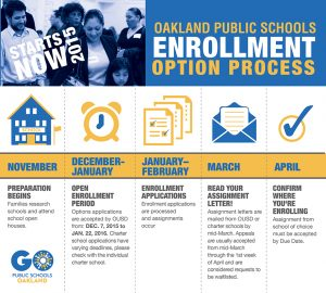 GO_Enrollprocess_Oakland