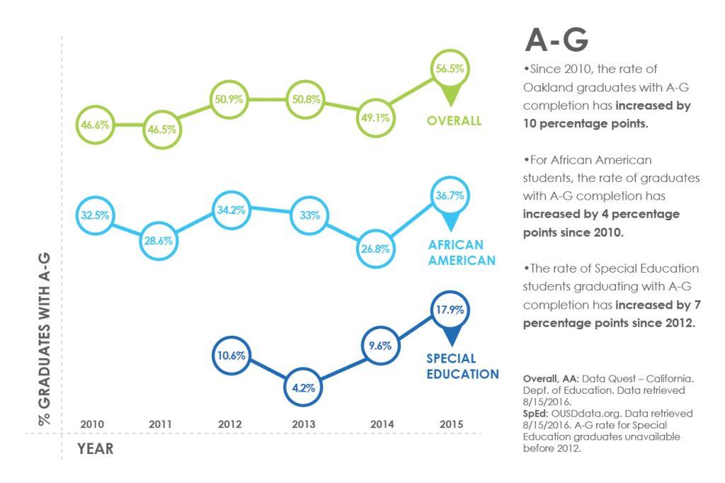 A-G 2010-15