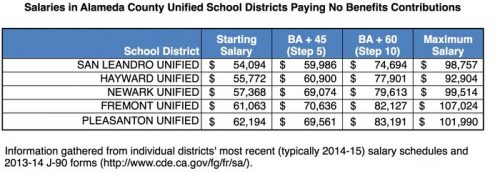 table-2-salaries