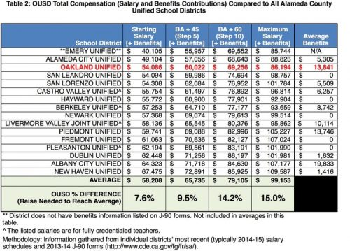 table-3_salaries