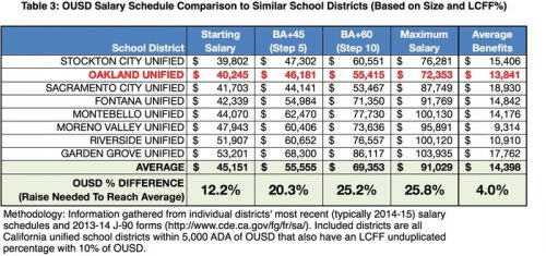table-4_salaries
