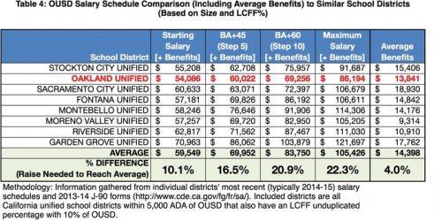table-5_salaries